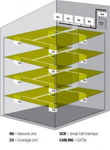 Cel-Fi Quatra Architektur